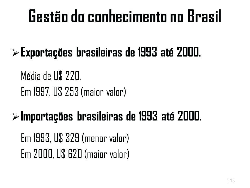 115 Gestão do conhecimento no Brasil   Exportações brasileiras de 1993 até 2000.