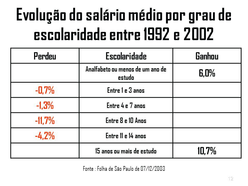12 Evolução do salário médio por grau de escolaridade entre 1992 e 2002 PerdeuEscolaridadeGanhou Analfabeto ou menos de um ano de estudo 6,0% -0,7% Entre 1 e 3 anos -1,3% Entre 4 e 7 anos -11,7% Entre 8 e 10 Anos -4,2% Entre 11 e 14 anos 15 anos ou mais de estudo 10,7% Fonte : Folha de São Paulo de 07/12/2003