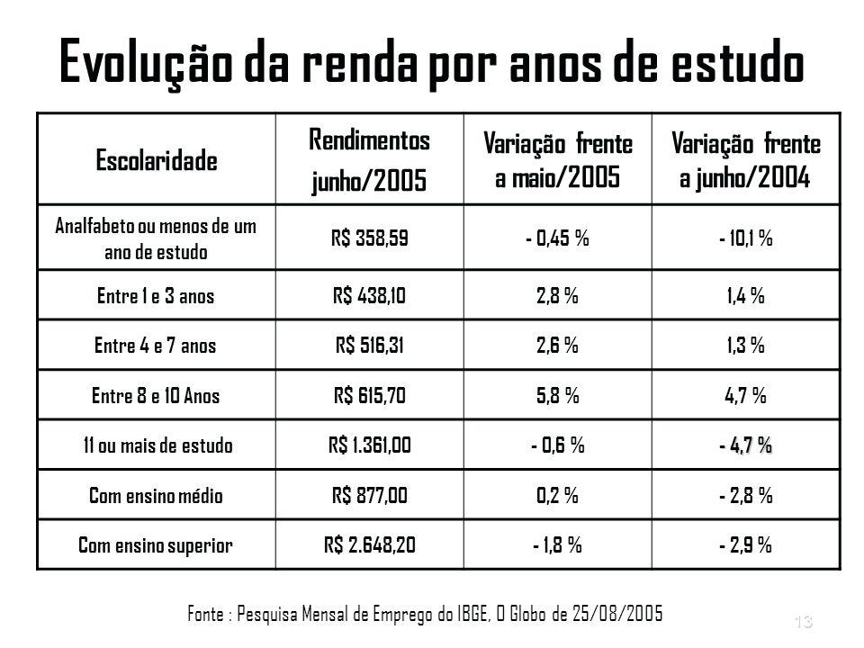 13 Evolução da renda por anos de estudo Escolaridade Rendimentos junho/2005 Variação frente a maio/2005 Variação frente a junho/2004 Analfabeto ou menos de um ano de estudo R$ 358,59- 0,45 %- 10,1 % Entre 1 e 3 anosR$ 438,102,8 %1,4 % Entre 4 e 7 anosR$ 516,312,6 %1,3 % Entre 8 e 10 AnosR$ 615,705,8 %4,7 % 11 ou mais de estudoR$ 1.361,00- 0,6 % - 4,7 % Com ensino médioR$ 877,000,2 %- 2,8 % Com ensino superiorR$ 2.648,20- 1,8 %- 2,9 % Fonte : Pesquisa Mensal de Emprego do IBGE, O Globo de 25/08/2005