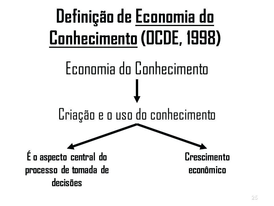 25 Definição de Economia do Conhecimento (OCDE, 1998) Economia do Conhecimento Criação e o uso do conhecimento É o aspecto central do processo de tomada de decisões Crescimento econômico
