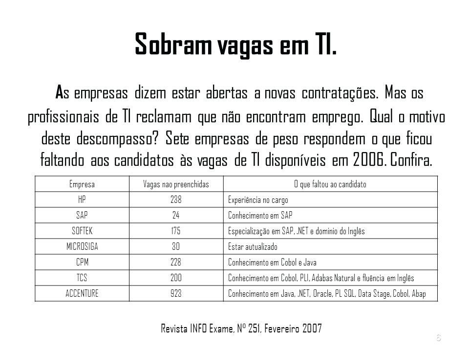 6 Sobram vagas em TI.A s empresas dizem estar abertas a novas contratações.