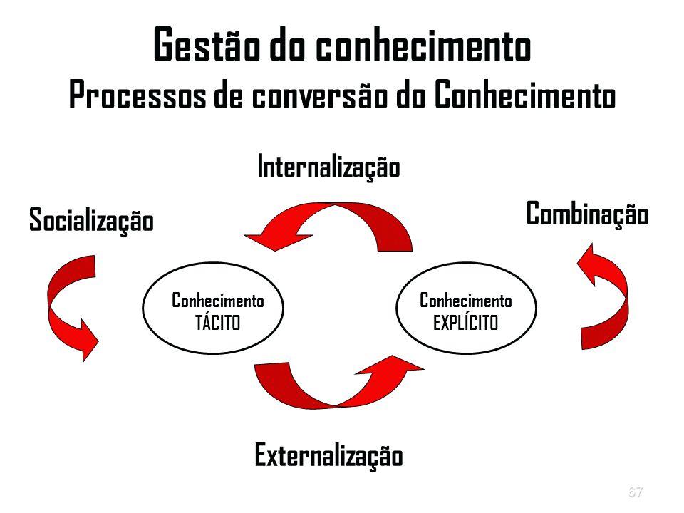 67 Gestão do conhecimento Processos de conversão do Conhecimento Conhecimento TÁCITO Conhecimento EXPLÍCITO Internalização Externalização Socialização Combinação