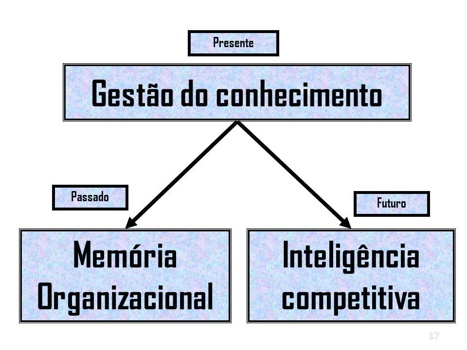 87 Gestão do conhecimento Memória Organizacional Inteligência competitiva Presente Passado Futuro
