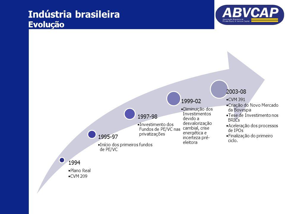 Indústria brasileira Evolução 1994 Plano Real CVM 209 1995-97 Início dos primeiros fundos de PE/VC 1997-98 Investimento dos Fundos de PE/VC nas privatizações 1999-02 Diminuição dos Investimentos devido a desvalorização cambial, crise energética e incerteza pré- eleitora 2003-08 CVM 391 Criação do Novo Mercado da Bovespa Tese de Investimento nos BRICs Aceleração dos processos de IPOs Finalização do primeiro ciclo.
