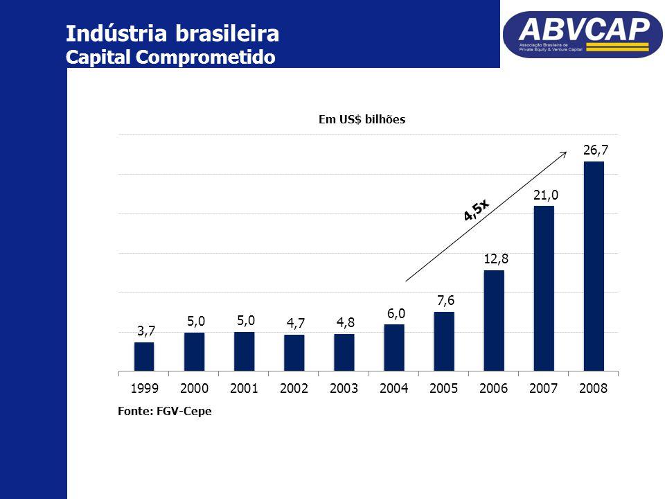 Indústria brasileira Capital Comprometido Em US$ bilhões Fonte: FGV-Cepe 4,5x