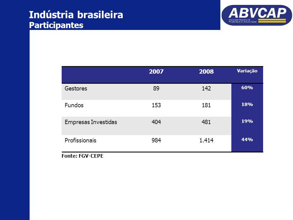Indústria brasileira Participantes 20072008 Variação Gestores89142 60% Fundos153181 18% Empresas Investidas404481 19% Profissionais9841.414 44% Fonte: FGV-CEPE