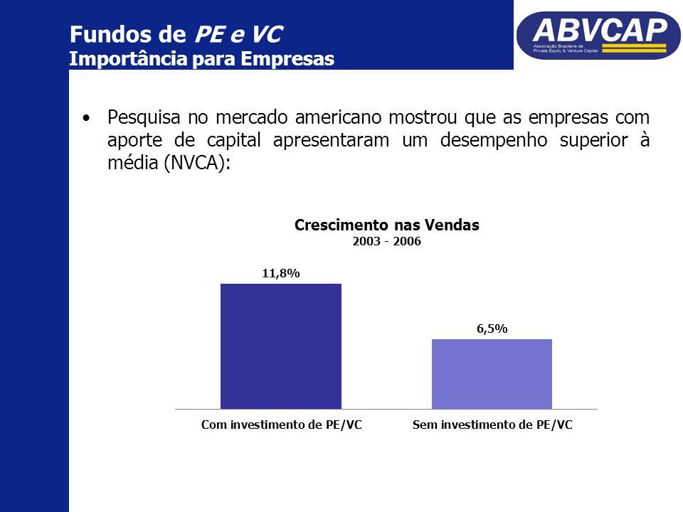 Pesquisa no mercado americano mostrou que as empresas com aporte de capital apresentaram um desempenho superior à média (NVCA): Fundos de PE e VC Importância para Empresas