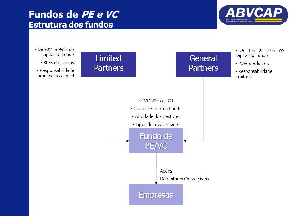 Fundos de PE e VC Estrutura dos fundos LimitedPartners Fundo de PE/VC Empresas General Partners De 90% a 99% do capital do Fundo 80% dos lucros Responsabilidade limitada ao capital De 1% a 10% do capital do Fundo 20% dos lucros Responsabilidade ilimitada CVM 209 ou 391 Características do Fundo Atividade dos Gestores Tipos de Investimento Ações Debêntures Conversíveis