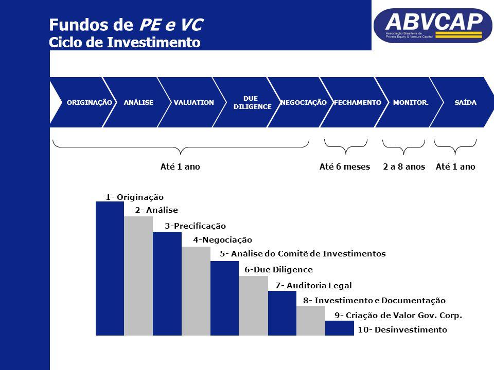 Fundos de PE e VC Ciclo de Investimento ORIGINAÇÃO SAÍDA ANÁLISE VALUATION DUE DILIGENCE NEGOCIAÇÃO MONITOR.