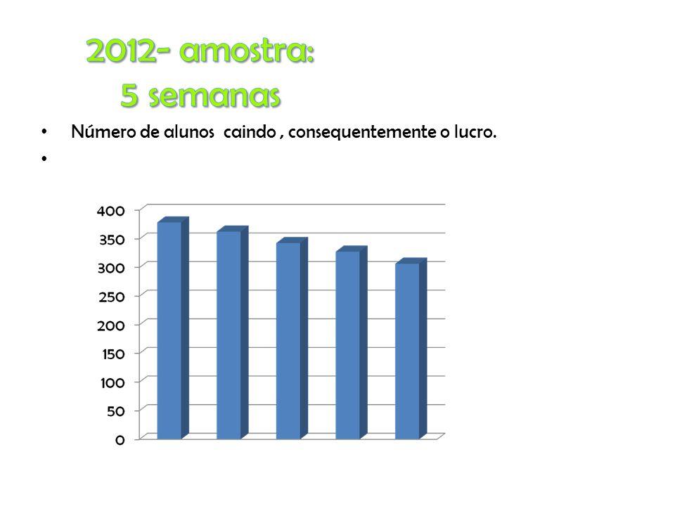 Número de alunos caindo, consequentemente o lucro.