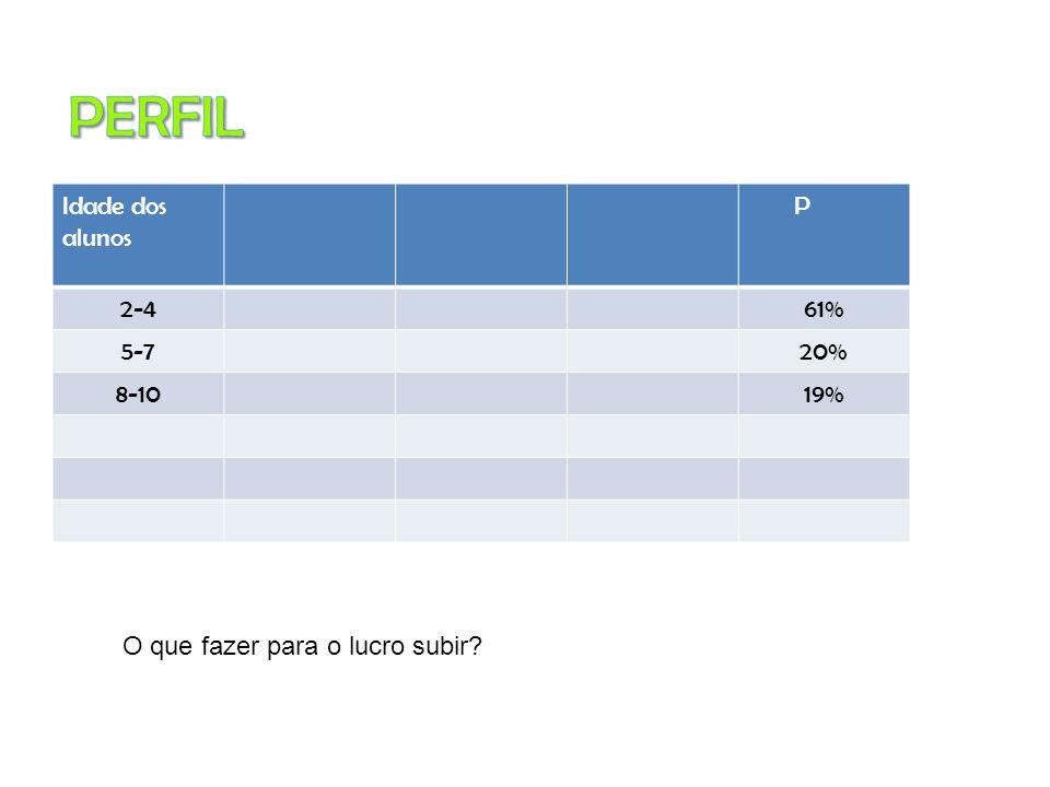 Idade dos alunos P 2-461% 5-720% 8-1019% O que fazer para o lucro subir?