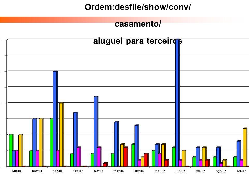 Ordem:desfile/show/conv/ casamento/ aluguel para terceiros