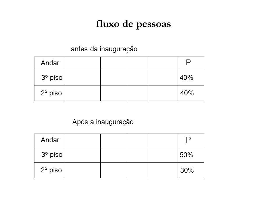fluxo de pessoas Andar 3º piso 2º piso P 40% Andar 3º piso 2º piso P 50% 30% antes da inauguração Após a inauguração