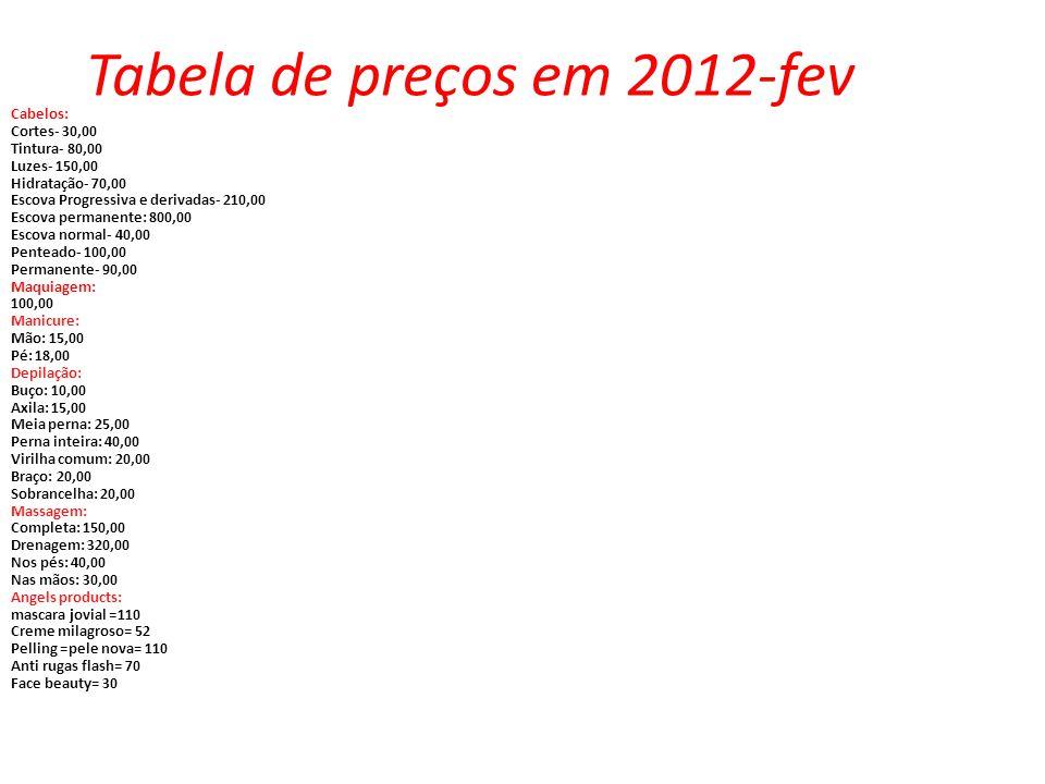 Tabela de preços em 2012-fev Cabelos: Cortes- 30,00 Tintura- 80,00 Luzes- 150,00 Hidratação- 70,00 Escova Progressiva e derivadas- 210,00 Escova permanente: 800,00 Escova normal- 40,00 Penteado- 100,00 Permanente- 90,00 Maquiagem: 100,00 Manicure: Mão: 15,00 Pé: 18,00 Depilação: Buço: 10,00 Axila: 15,00 Meia perna: 25,00 Perna inteira: 40,00 Virilha comum: 20,00 Braço: 20,00 Sobrancelha: 20,00 Massagem: Completa: 150,00 Drenagem: 320,00 Nos pés: 40,00 Nas mãos: 30,00 Angels products: mascara jovial =110 Creme milagroso= 52 Pelling =pele nova= 110 Anti rugas flash= 70 Face beauty= 30
