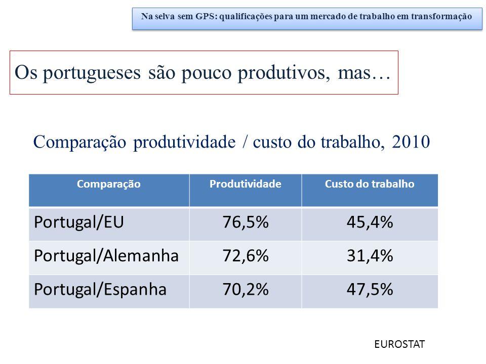 Comparação produtividade / custo do trabalho, 2010 ComparaçãoProdutividadeCusto do trabalho Portugal/EU76,5%45,4% Portugal/Alemanha72,6%31,4% Portugal