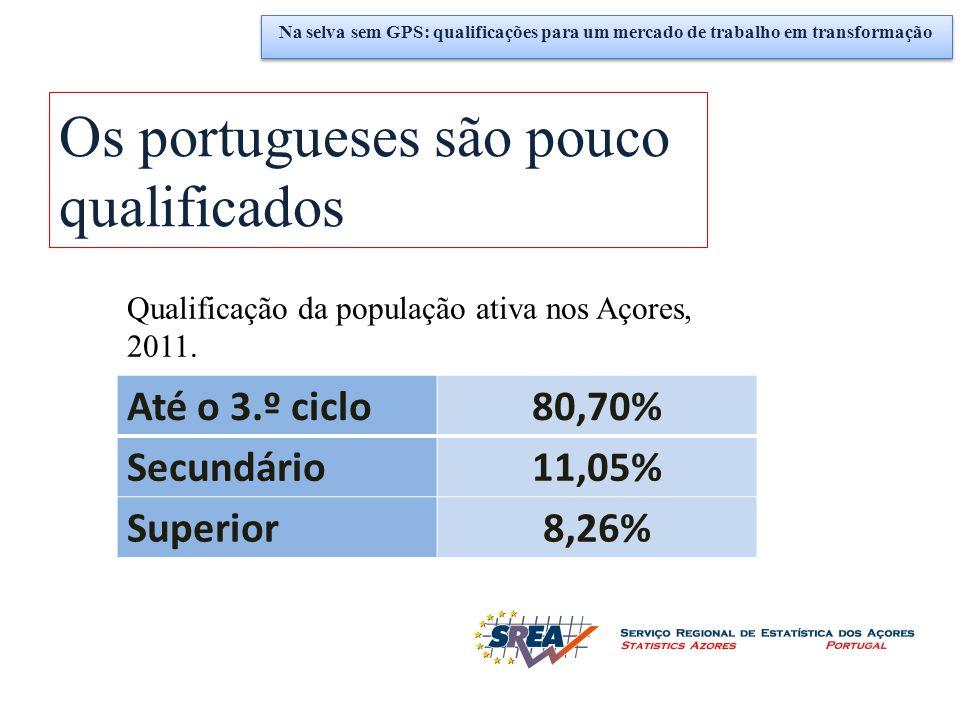 Os portugueses são pouco qualificados Até o 3.º ciclo80,70% Secundário11,05% Superior8,26% Qualificação da população ativa nos Açores, 2011. Na selva