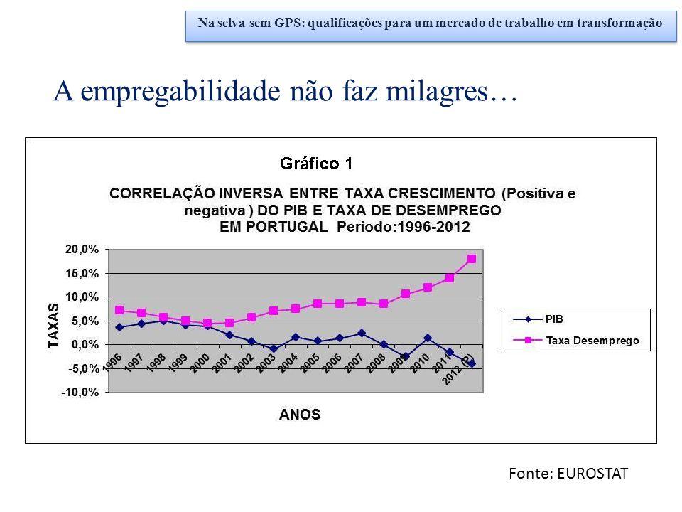 Fonte: EUROSTAT Na selva sem GPS: qualificações para um mercado de trabalho em transformação A empregabilidade não faz milagres…