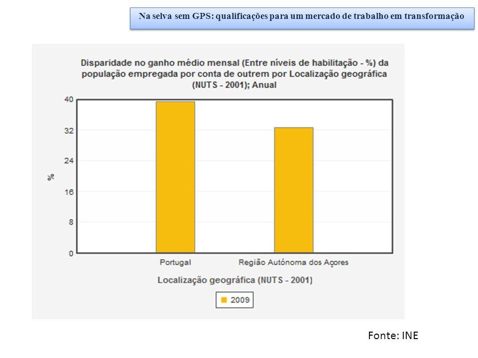 Fonte: INE Na selva sem GPS: qualificações para um mercado de trabalho em transformação
