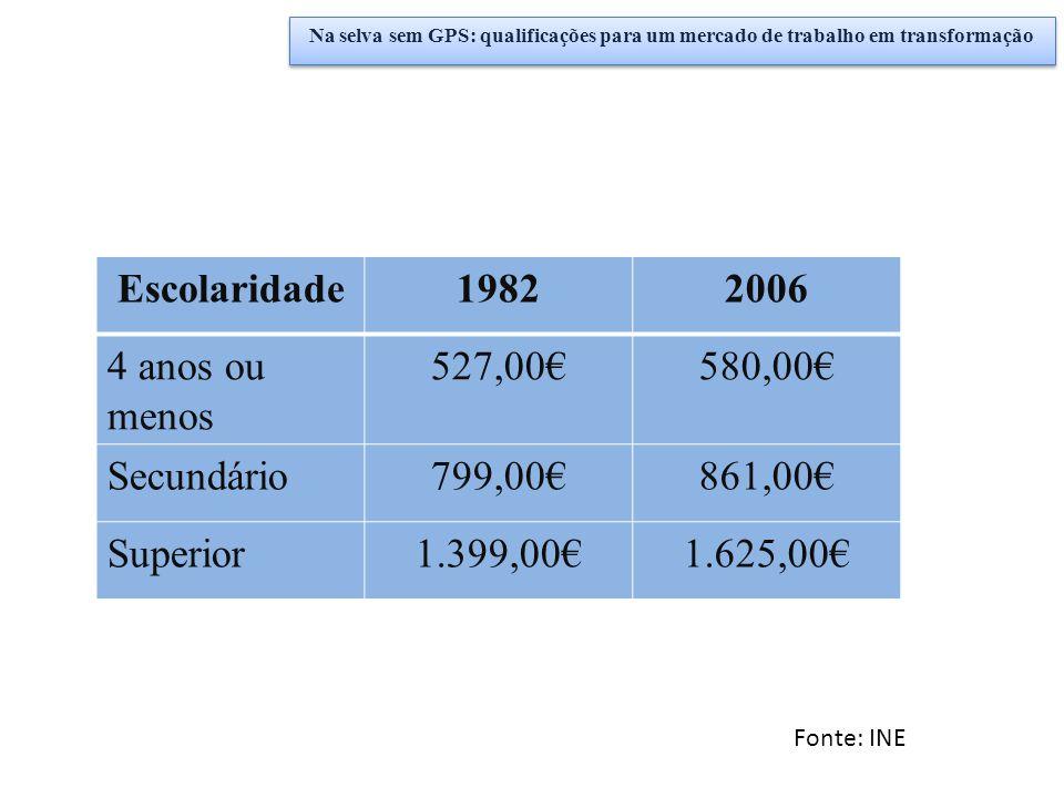 Escolaridade19822006 4 anos ou menos 527,00€580,00€ Secundário799,00€861,00€ Superior1.399,00€1.625,00€ Fonte: INE Na selva sem GPS: qualificações par