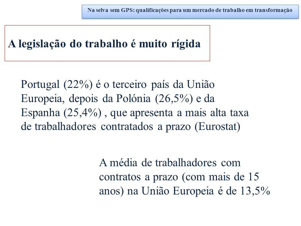 A legislação do trabalho é muito rígida Portugal (22%) é o terceiro país da União Europeia, depois da Polónia (26,5%) e da Espanha (25,4%), que aprese