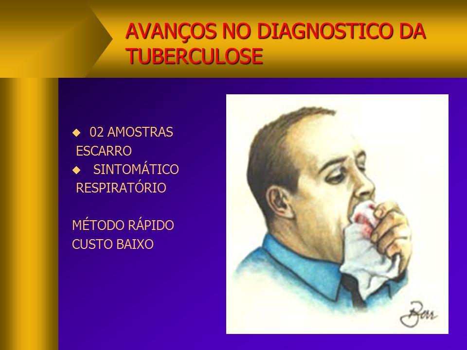 AVANÇOS NO DIAGNÓSTICO DA TUBERCULOSE  CLINICO/EPIDEMIOLÓGICO  RX TÓRAX  BAAR NEGATIVO  TC TÓRAX  LAVADO GÁSTRICO,BRONCOSCOPIA E ESCARRO INDUZIDO