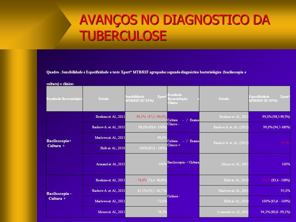AVANÇOS NO DIAGNOSTICO DA TUBERCULOSE Quadro. Sensibilidade e Especificidade o teste Xpert* MTB/RIF agrupados segundo diagnóstico bacteriológico (baci