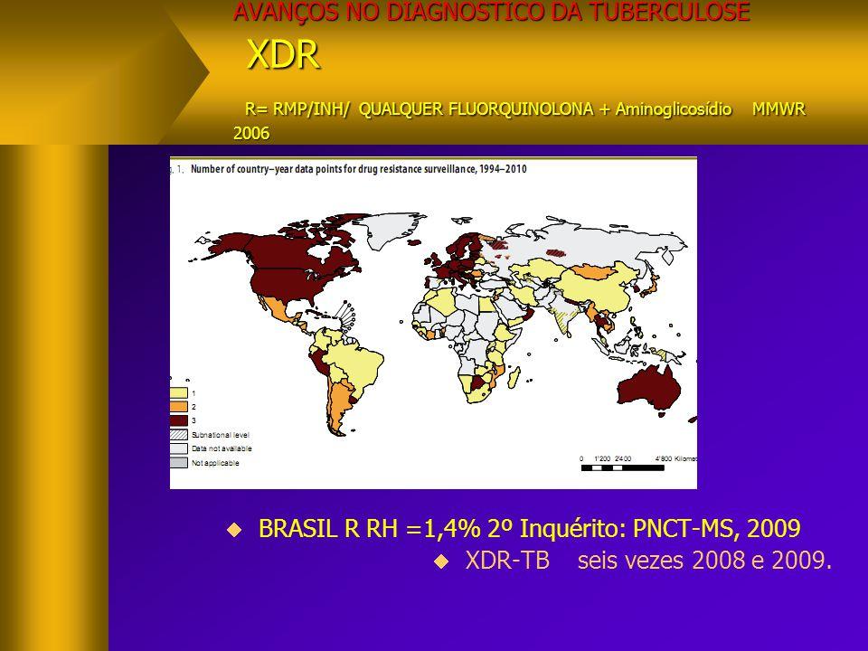 AVANÇOS NO DIAGNOSTICO DA TUBERCULOSE XDR R= RMP/INH/ QUALQUER FLUORQUINOLONA + Aminoglicosídio MMWR 2006  BRASIL R RH =1,4% 2º Inquérito: PNCT-MS, 2
