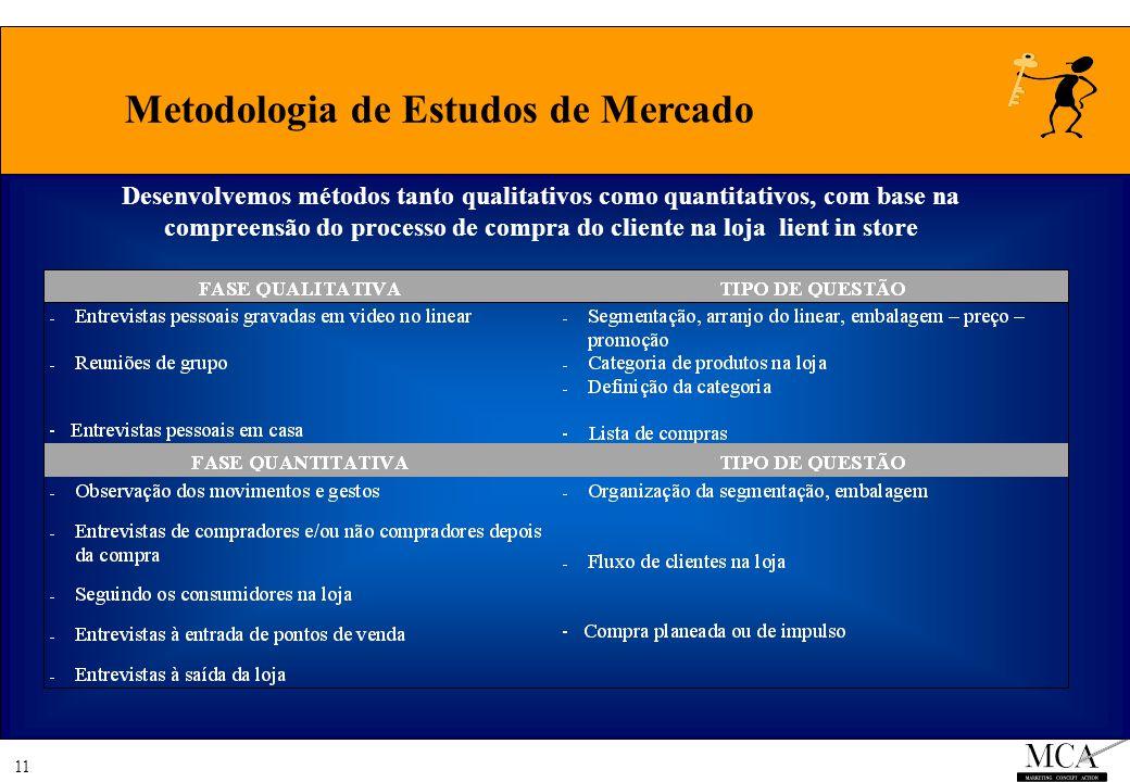 11 Metodologia de Estudos de Mercado Desenvolvemos métodos tanto qualitativos como quantitativos, com base na compreensão do processo de compra do cliente na loja lient in store