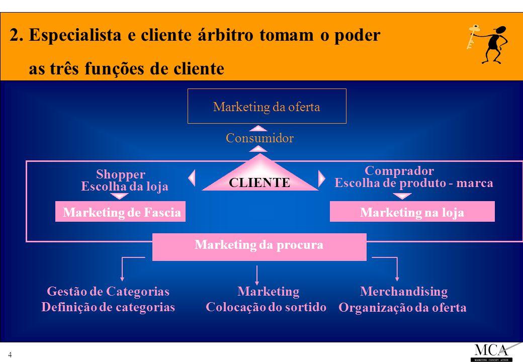 4 2. Especialista e cliente árbitro tomam o poder as três funções de cliente Escolha de produto - marca Marketing da oferta Consumidor Marketing da pr