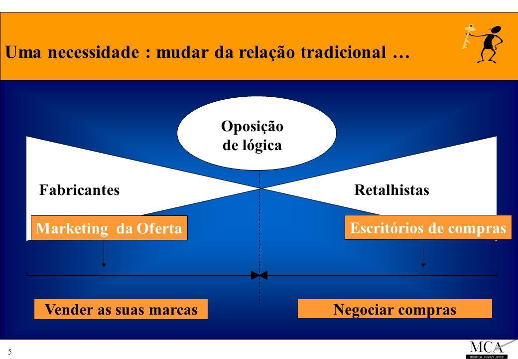 5 Uma necessidade : mudar da relação tradicional … Oposição de lógica FabricantesRetalhistas Vender as suas marcas Negociar compras Marketing da Oferta Escritórios de compras