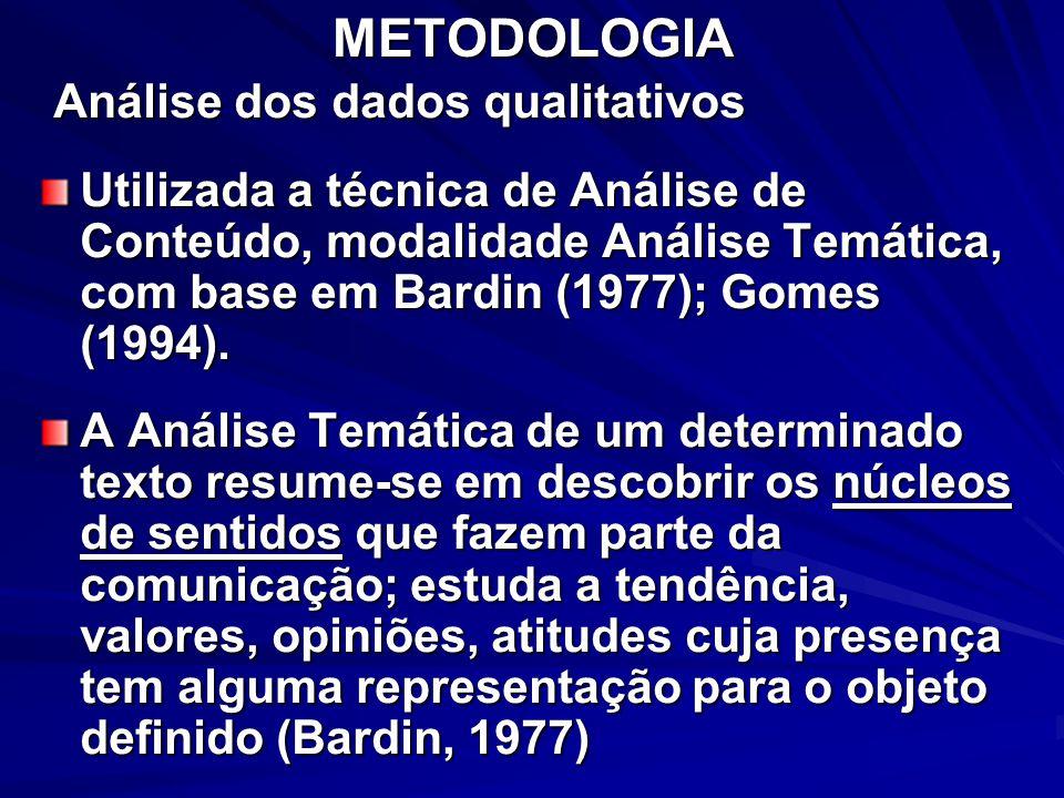 METODOLOGIA Análise dos dados qualitativos Análise dos dados qualitativos Utilizada a técnica de Análise de Conteúdo, modalidade Análise Temática, com