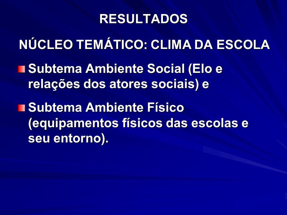 RESULTADOS NÚCLEO TEMÁTICO: CLIMA DA ESCOLA Subtema Ambiente Social (Elo e relações dos atores sociais) e Subtema Ambiente Físico (equipamentos físico