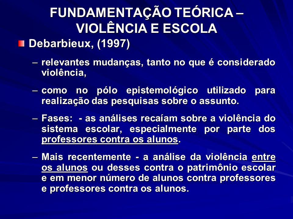 FUNDAMENTAÇÃO TEÓRICA – VIOLÊNCIA E ESCOLA Debarbieux, (1997) –relevantes mudanças, tanto no que é considerado violência, –como no pólo epistemológico