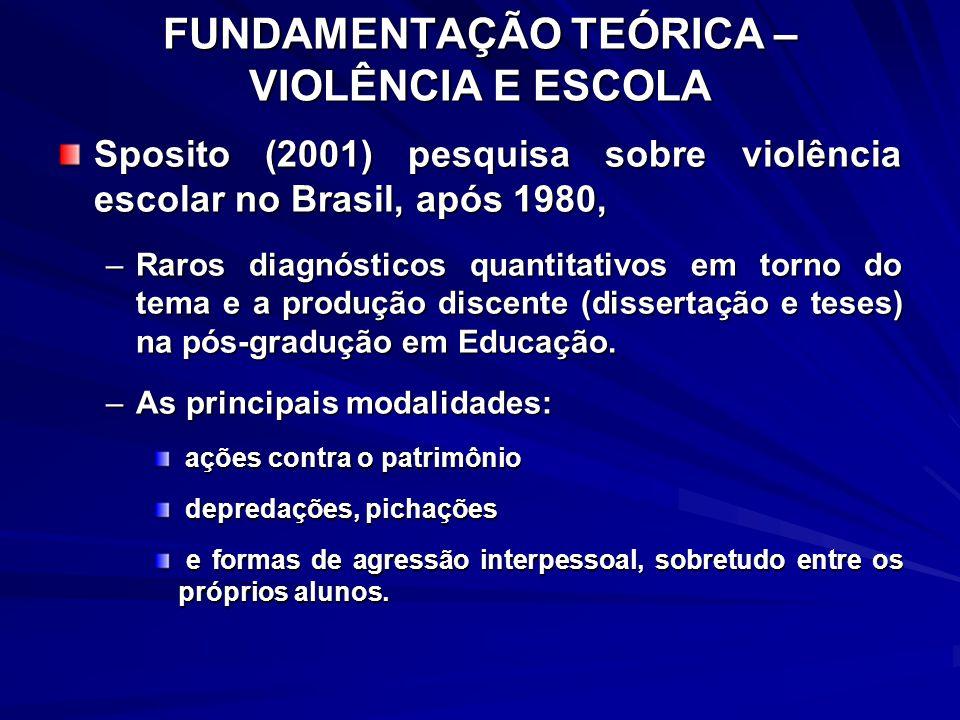 FUNDAMENTAÇÃO TEÓRICA – VIOLÊNCIA E ESCOLA Sposito (2001) pesquisa sobre violência escolar no Brasil, após 1980, –Raros diagnósticos quantitativos em