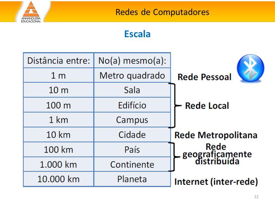 Redes de Computadores 12 Escala