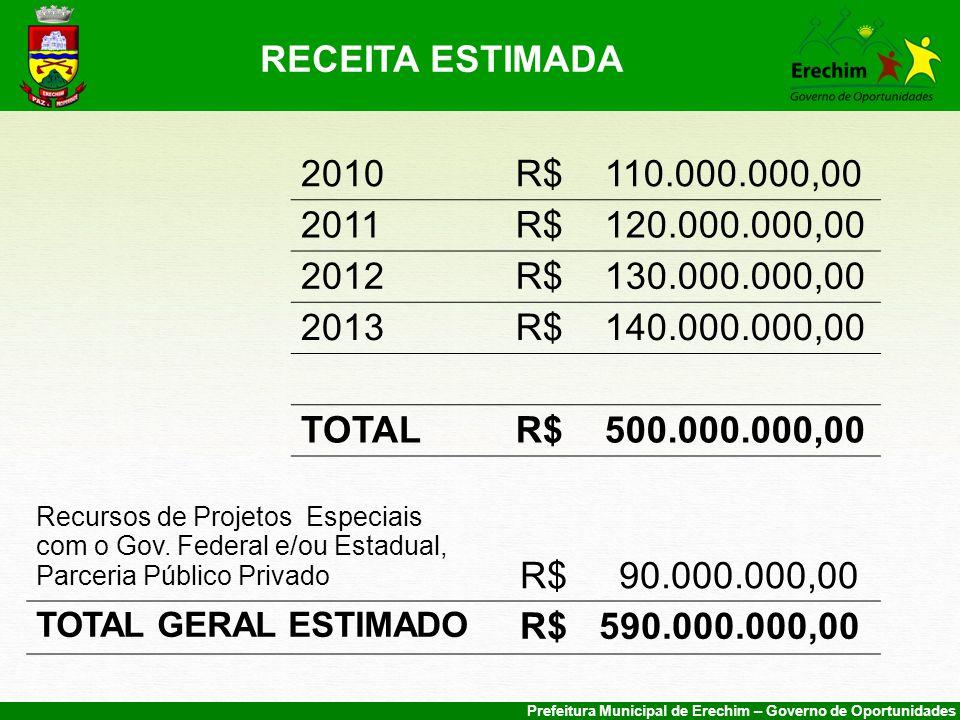 Prefeitura Municipal de Erechim – Governo de Oportunidades RECEITA ESTIMADA 2010R$ 110.000.000,00 2011R$ 120.000.000,00 2012R$ 130.000.000,00 2013R$ 140.000.000,00 TOTALR$ 500.000.000,00 Recursos de Projetos Especiais com o Gov.