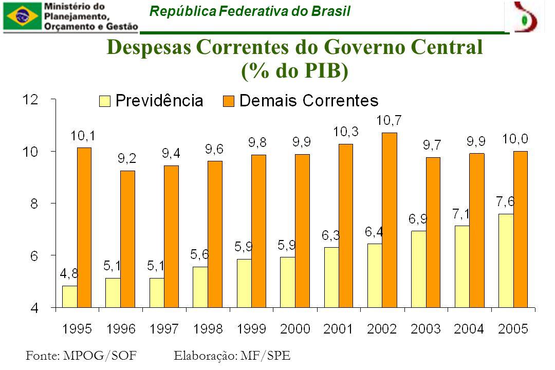 República Federativa do Brasil Despesas Correntes do Governo Central (% do PIB) Fonte: MPOG/SOFElaboração: MF/SPE