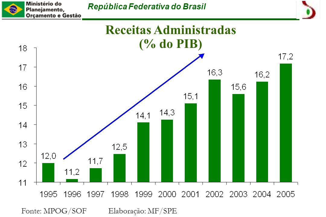 República Federativa do Brasil Receitas Administradas (% do PIB) Fonte: MPOG/SOFElaboração: MF/SPE