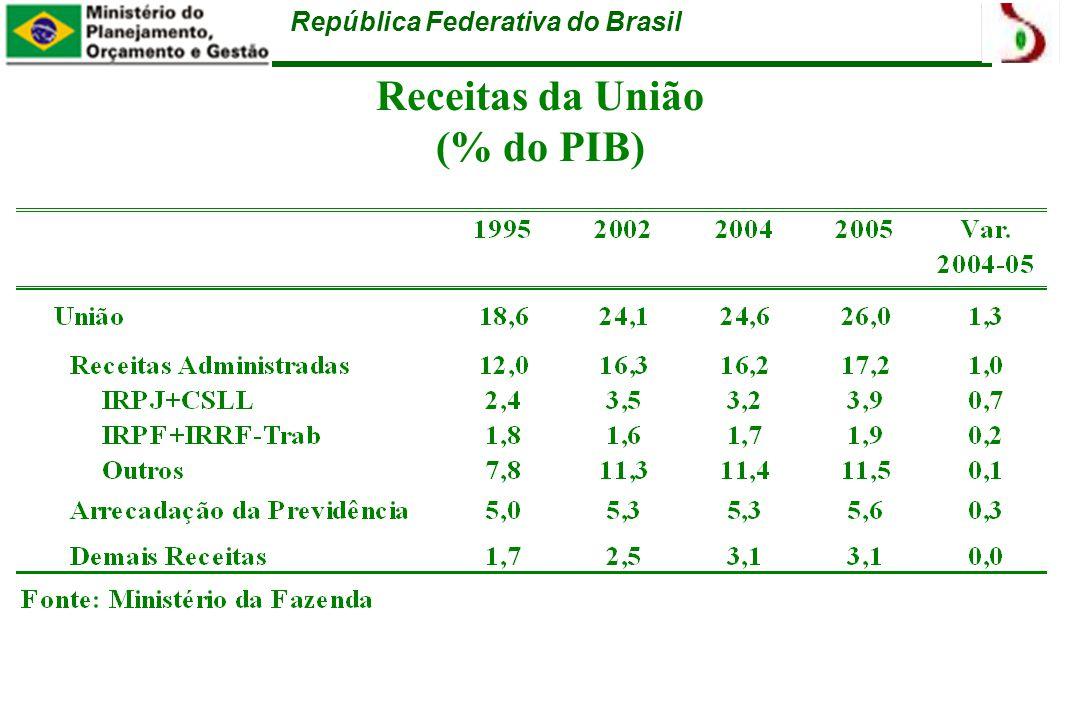 República Federativa do Brasil Receitas da União (% do PIB)