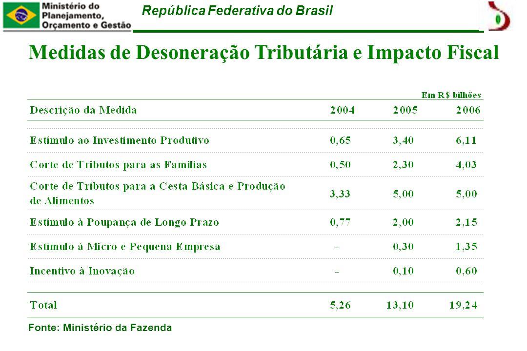 República Federativa do Brasil Medidas de Desoneração Tributária e Impacto Fiscal Fonte: Ministério da Fazenda