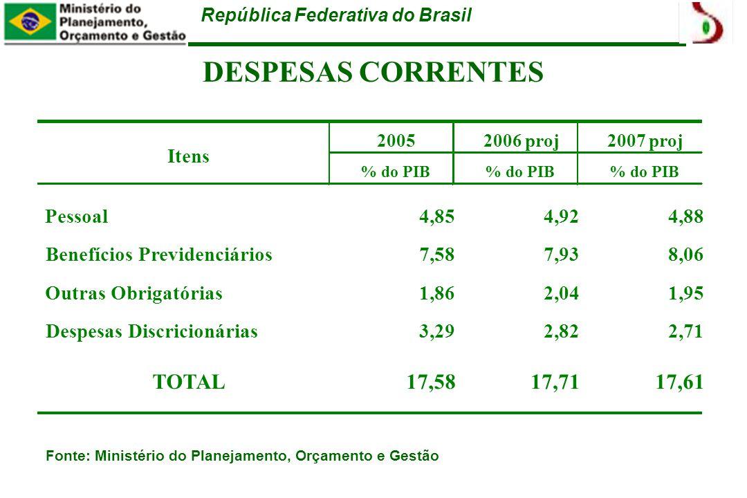 República Federativa do Brasil DESPESAS CORRENTES Fonte: Ministério do Planejamento, Orçamento e Gestão % do PIB Pessoal4,854,924,88 Benefícios Previdenciários7,587,938,06 Outras Obrigatórias1,862,041,95 Despesas Discricionárias3,292,822,71 TOTAL17,5817,7117,61 2006 proj2007 proj Itens 2005