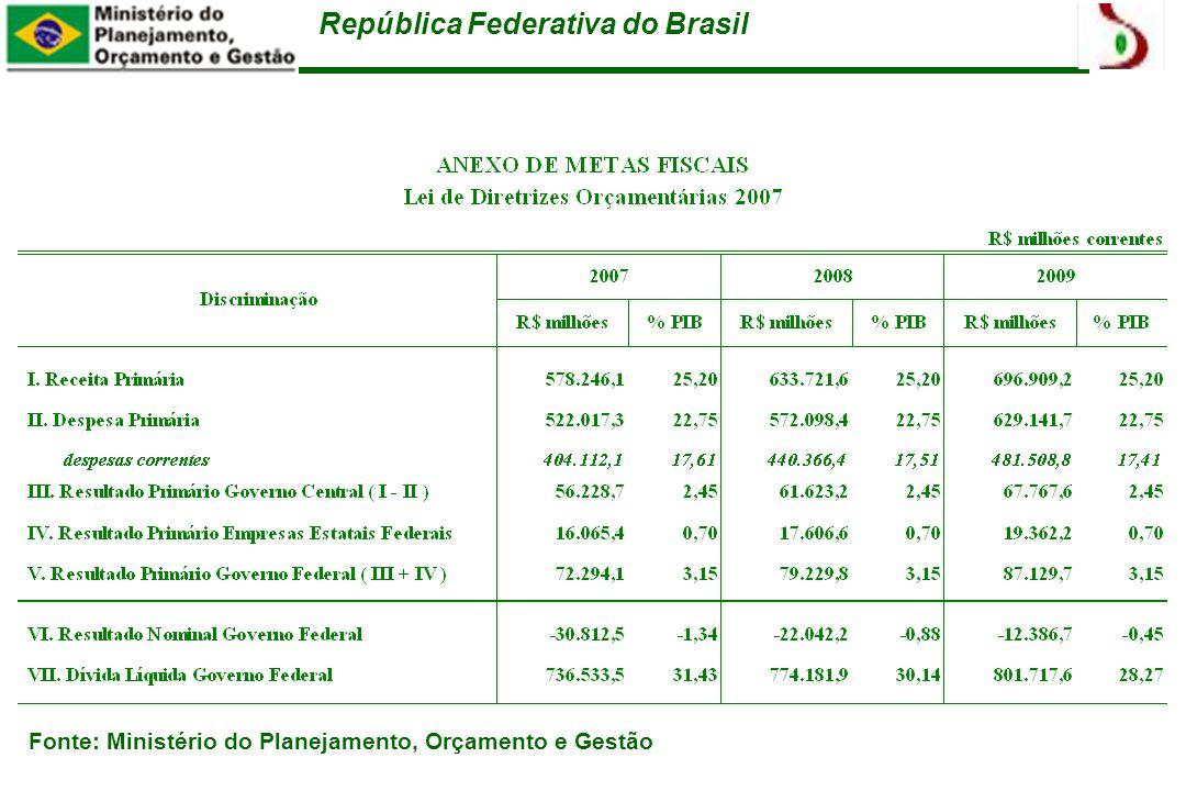 República Federativa do Brasil Fonte: Ministério do Planejamento, Orçamento e Gestão