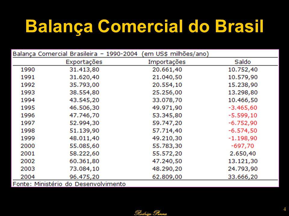 Rodrigo Penna Balança Comercial do Brasil 4