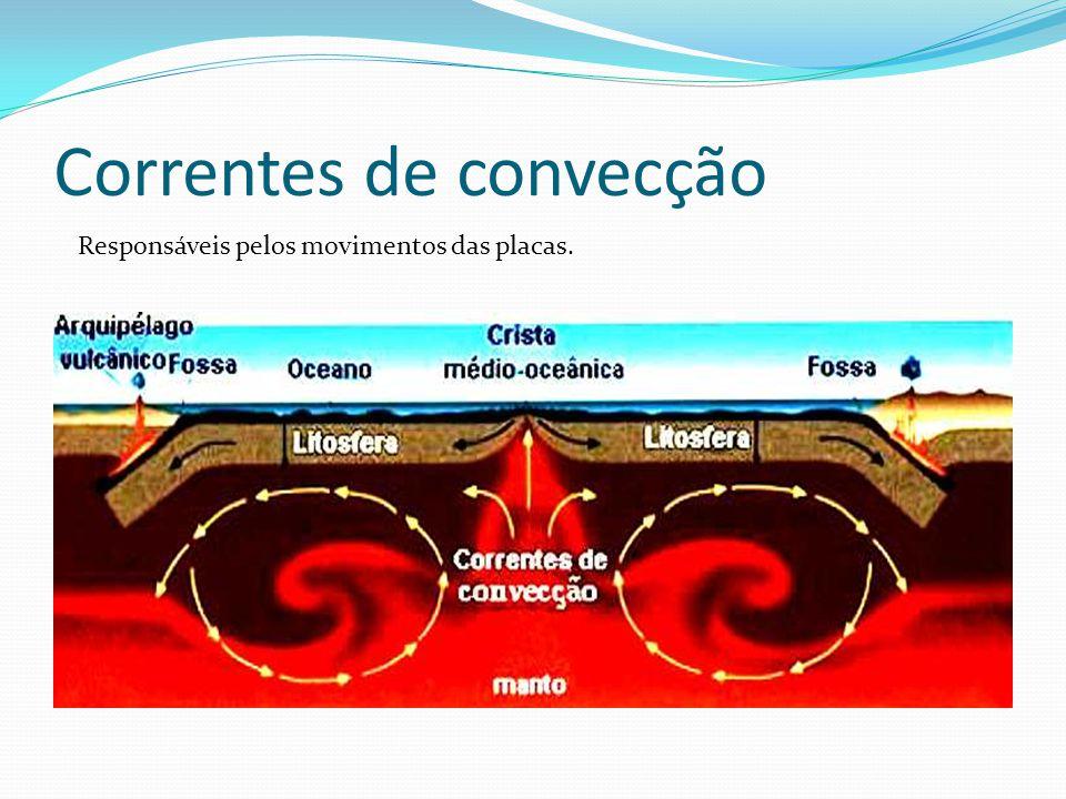 Correntes de convecção Responsáveis pelos movimentos das placas.