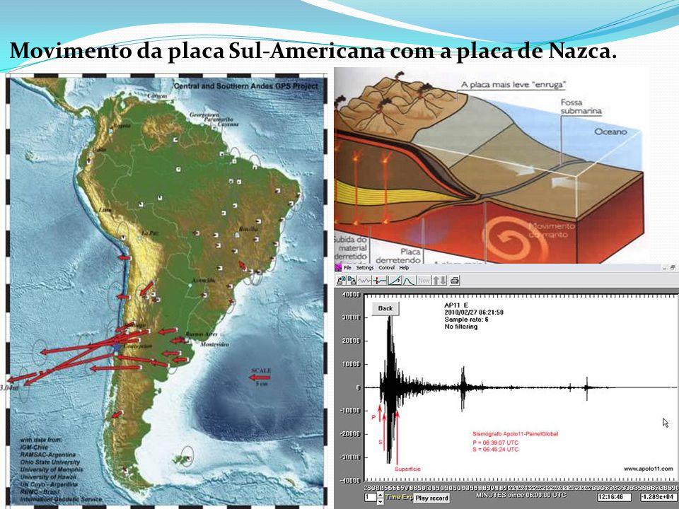 Movimento da placa Sul-Americana com a placa de Nazca.