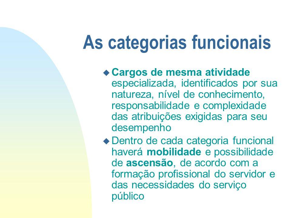 As categorias funcionais u Cargos de mesma atividade especializada, identificados por sua natureza, nível de conhecimento, responsabilidade e complexi