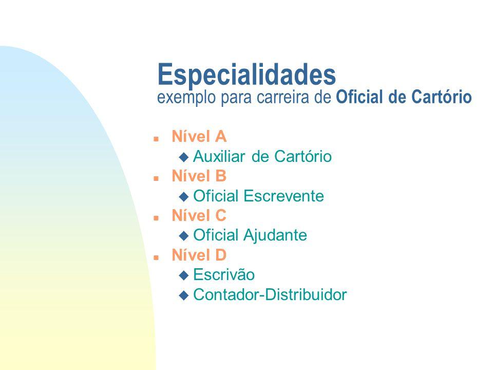 Especialidades exemplo para carreira de Oficial de Cartório n Nível A u Auxiliar de Cartório n Nível B u Oficial Escrevente n Nível C u Oficial Ajudan