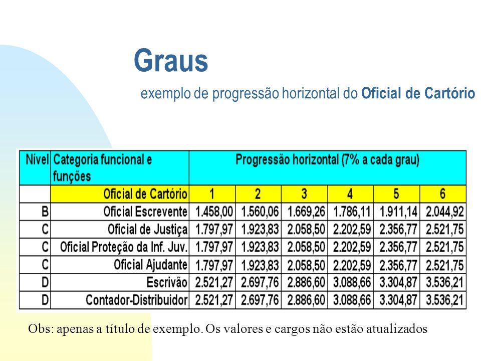 Graus exemplo de progressão horizontal do Oficial de Cartório Obs: apenas a título de exemplo. Os valores e cargos não estão atualizados
