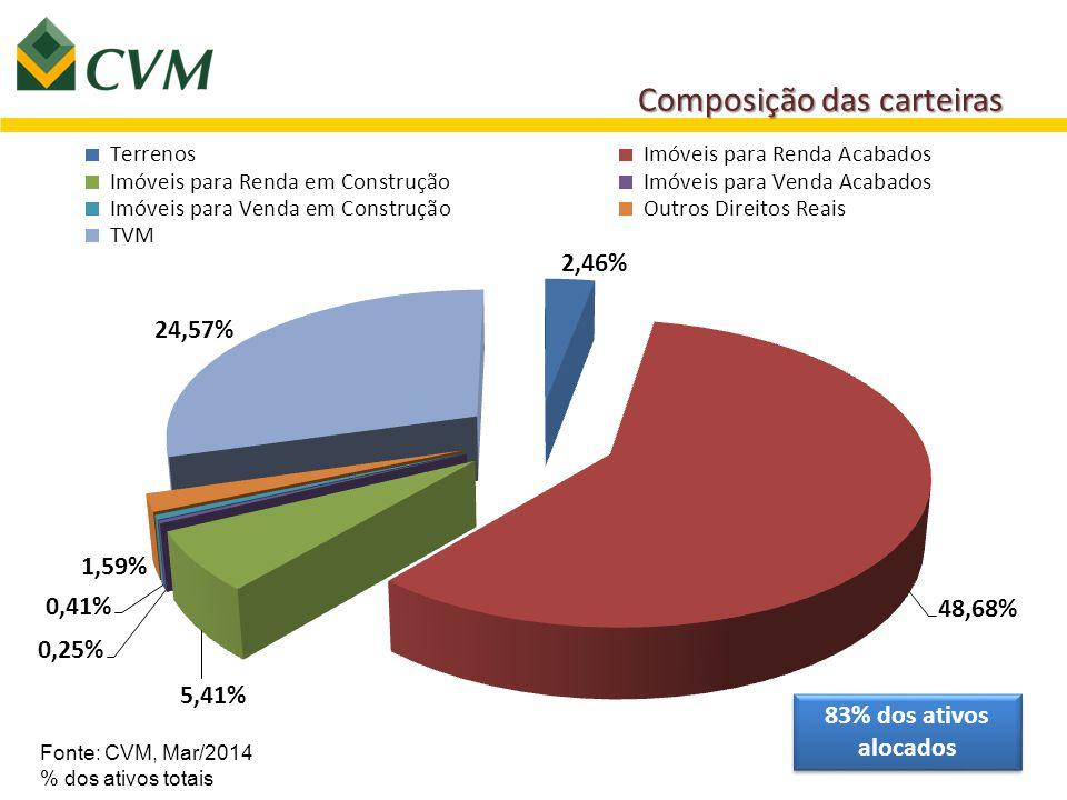 Composição das carteiras Fonte: CVM, Mar/2014 % dos ativos totais 83% dos ativos alocados
