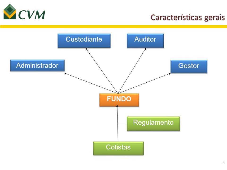 Características gerais 4 FUNDO Administrador Custodiante Auditor Gestor Cotistas Regulamento